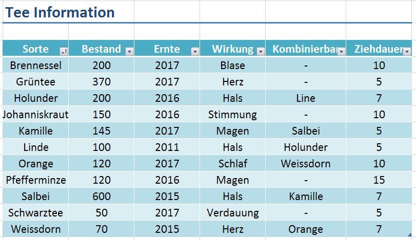 Berühmt Excel Tabellen Fotos - Mathe Arbeitsblatt - urederra.info